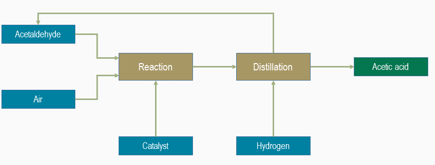 glacial acetic acid in synthesis of lidocaine